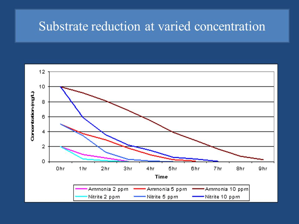 2 Substrate reduction at varied concentration