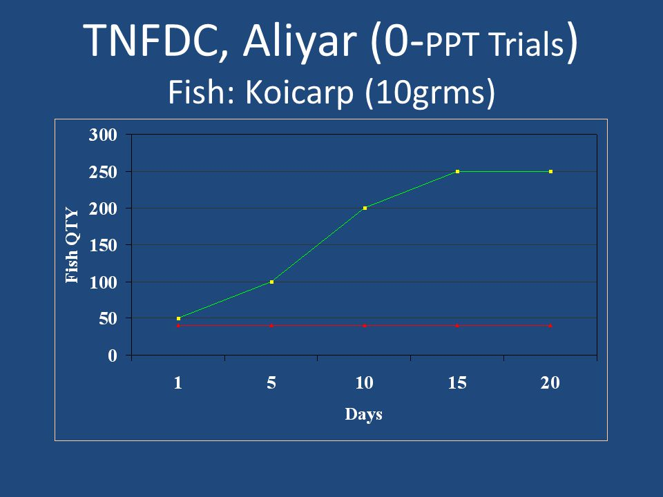 TNFDC, Aliyar (0- PPT Trials ) Fish: Koicarp (10grms)