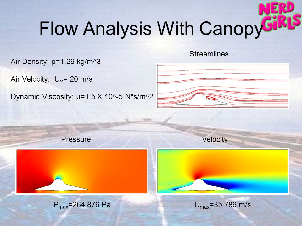 Flow Analysis With Canopy Dynamic Viscosity: μ=1.5 X 10^-5 N*s/m^2 P max =264.876 PaU max =35.786 m/s Air Velocity: U = 20 m/s Air Density: ρ=1.29 kg/m^3 Pressure Streamlines Velocity