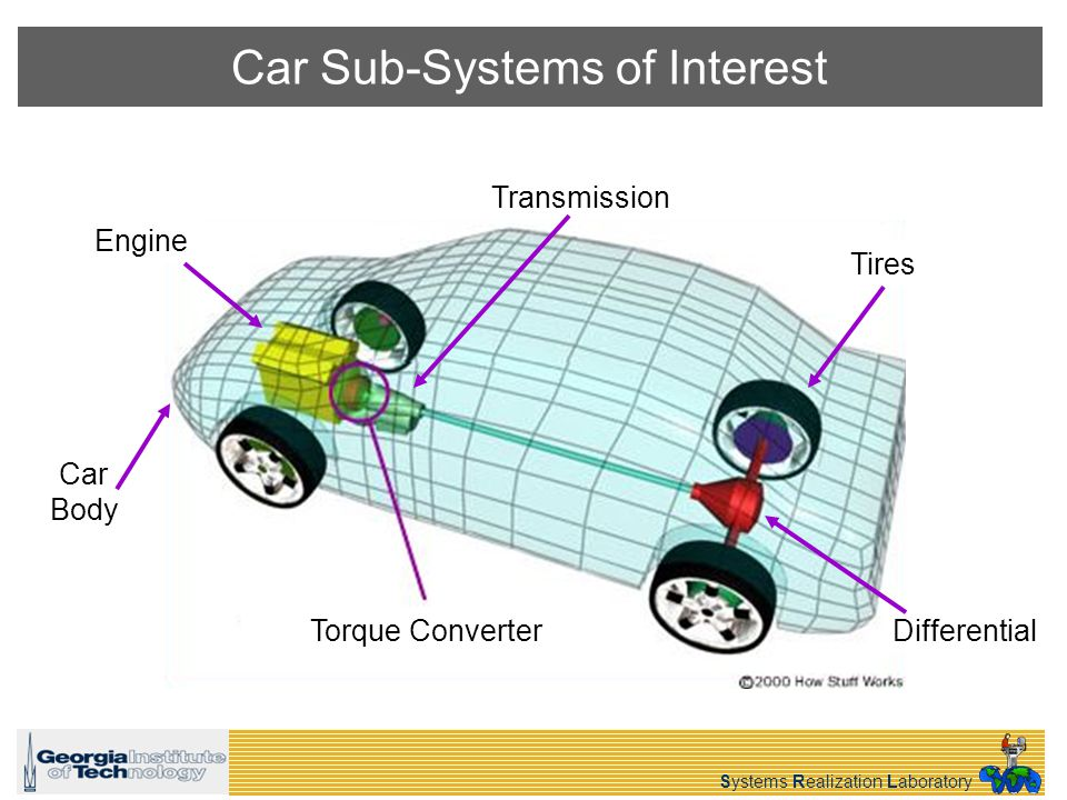 Systems Realization Laboratory Car Sub-Systems of Interest Torque Converter Engine Transmission Differential Tires Car Body