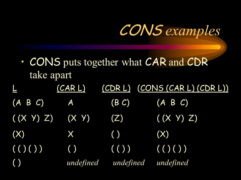 CONS examples L (CAR L) (CDR L) (CONS (CAR L) (CDR L)) (A B C) A (B C) (A B C) ( (X Y) Z) (X Y) (Z) ( (X Y) Z) ( ( ) ( ) ) ( ) ( ( ) ) ( ( ) ( ) ) ( ) undefined undefined undefined (X) X ( ) (X) CONS puts together what CAR and CDR take apart