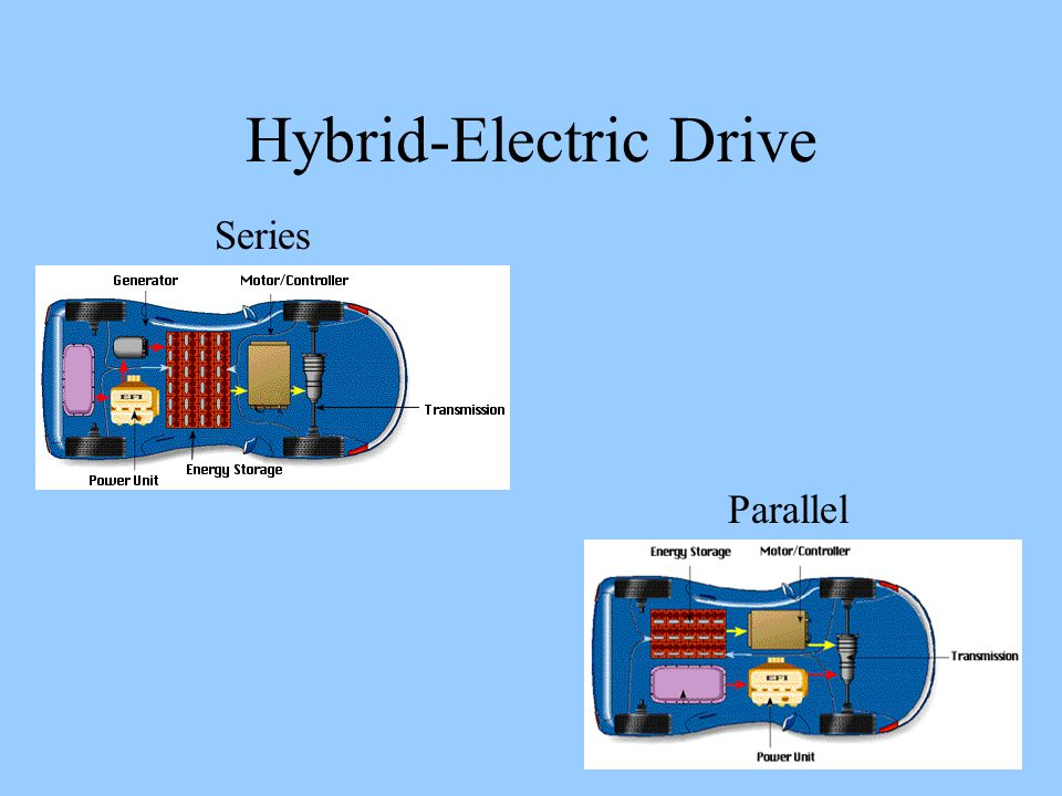 Hybrid-Electric Drive Series Parallel