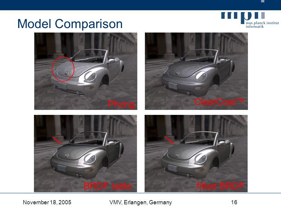 November 18, 2005VMV, Erlangen, Germany16 Model Comparison Phong ClearCoat BRDF tablefitted BRDF