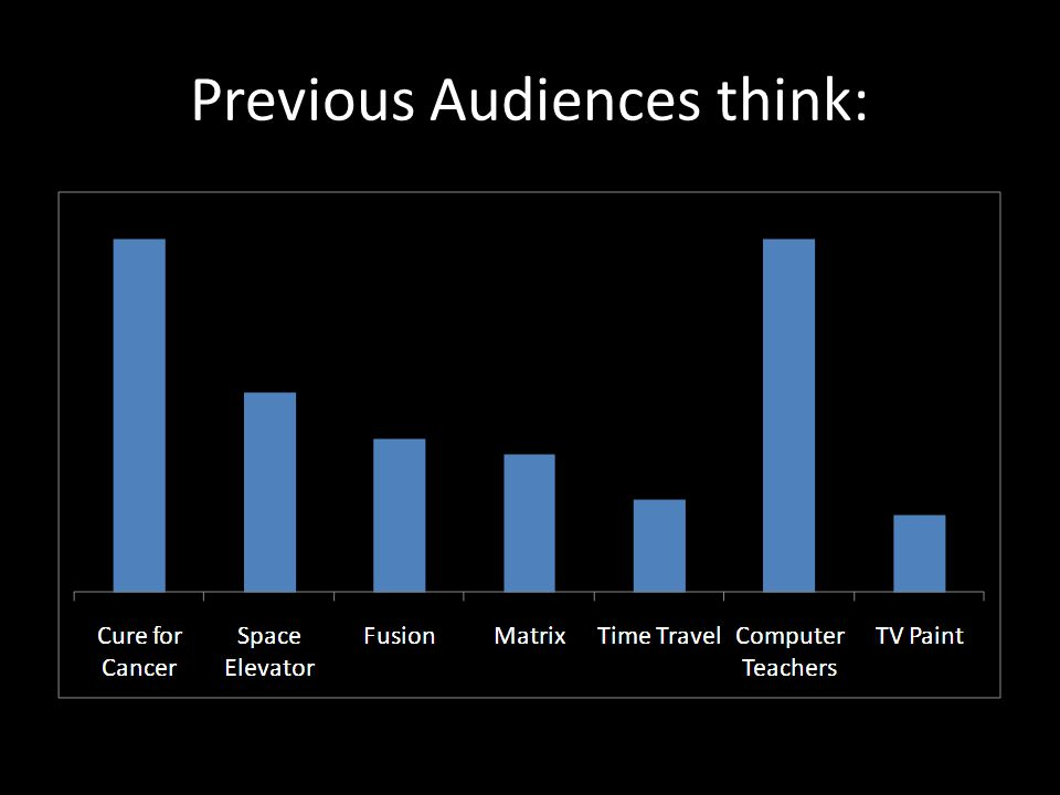 Previous Audiences think: