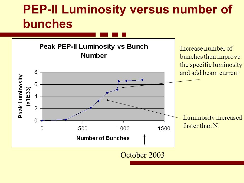 PEP-II Luminosity versus number of bunches Increase number of bunches then improve the specific luminosity and add beam current Luminosity increased faster than N.