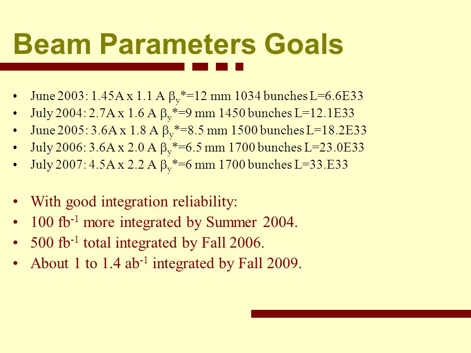 Beam Parameters Goals June 2003: 1.45A x 1.1 A y *=12 mm 1034 bunches L=6.6E33 July 2004: 2.7A x 1.6 A y *=9 mm 1450 bunches L=12.1E33 June 2005: 3.6A x 1.8 A y *=8.5 mm 1500 bunches L=18.2E33 July 2006: 3.6A x 2.0 A y *=6.5 mm 1700 bunches L=23.0E33 July 2007: 4.5A x 2.2 A y *=6 mm 1700 bunches L=33.E33 With good integration reliability: 100 fb -1 more integrated by Summer 2004.
