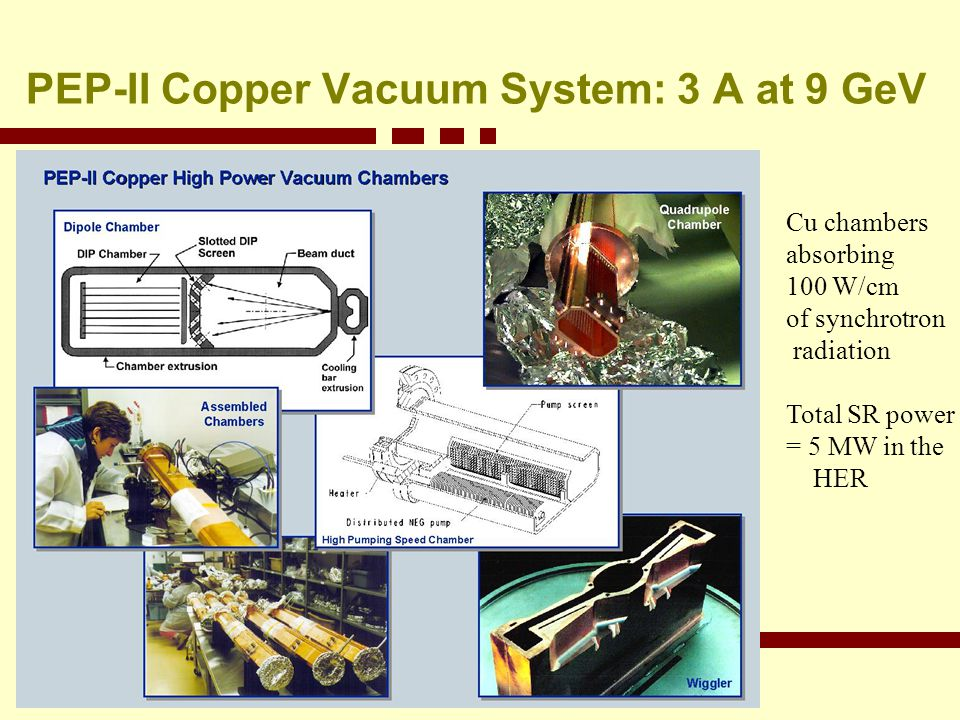 PEP-II Copper Vacuum System: 3 A at 9 GeV Cu chambers absorbing 100 W/cm of synchrotron radiation Total SR power = 5 MW in the HER