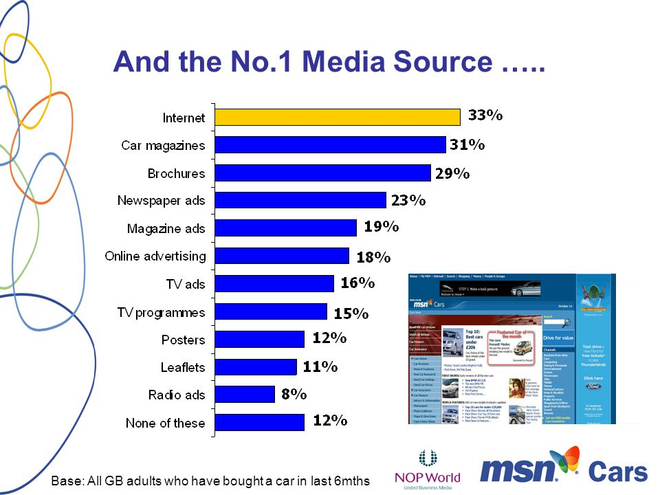 And the No.1 Media Source ….. Base: All GB adults who have bought a car in last 6mths