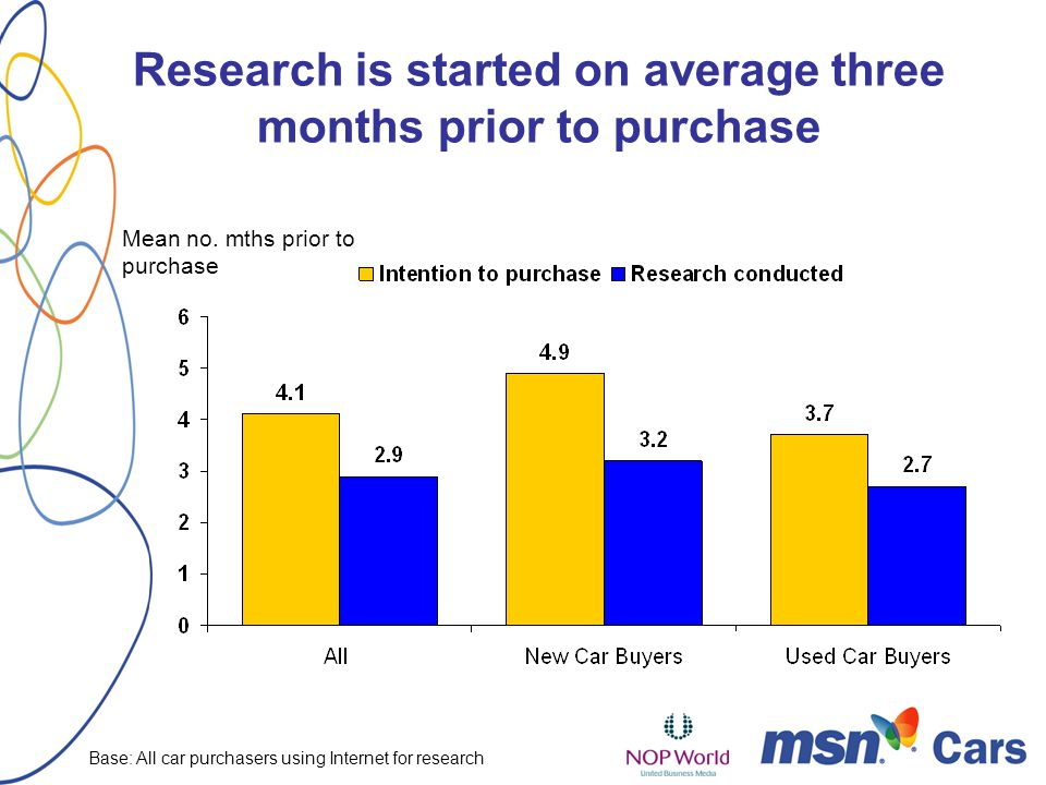 Mean no. mths prior to purchase Research is started on average three months prior to purchase Base: All car purchasers using Internet for research