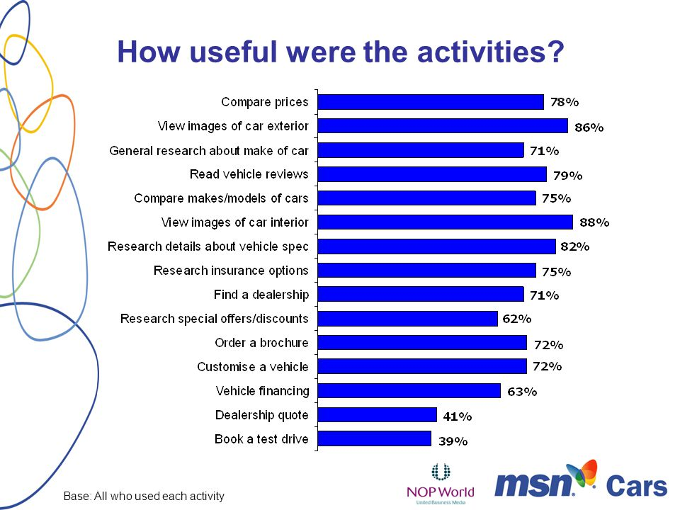 How useful were the activities Base: All who used each activity