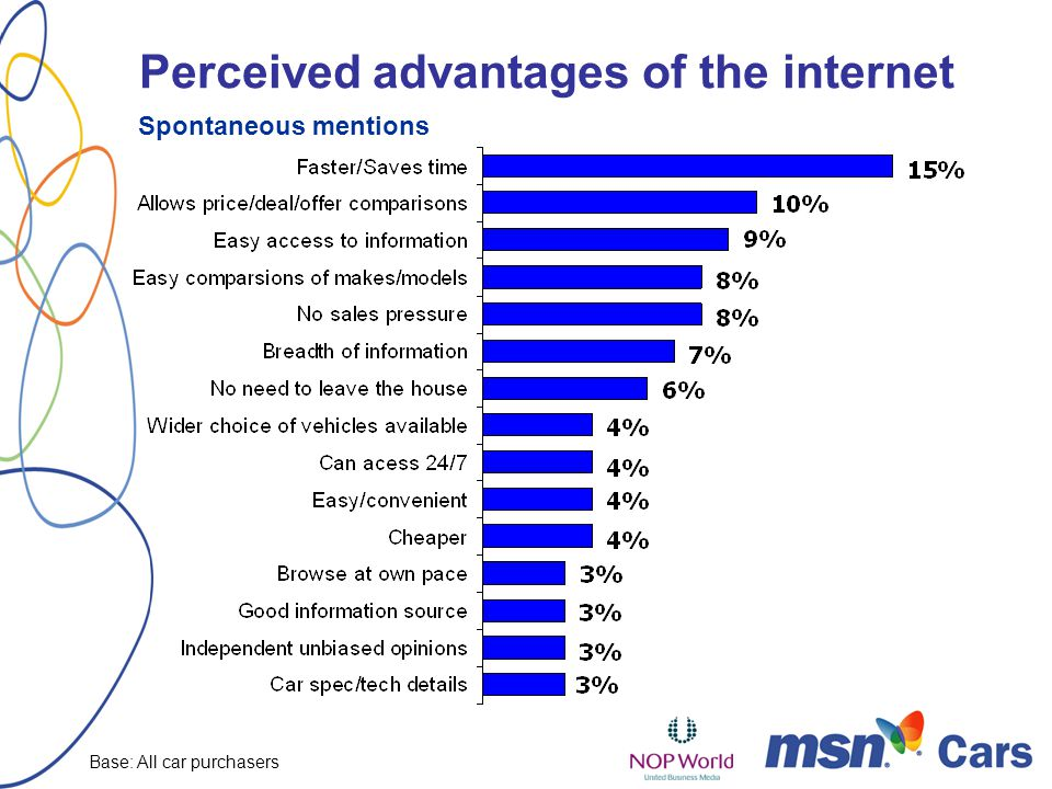 Perceived advantages of the internet Spontaneous mentions Base: All car purchasers