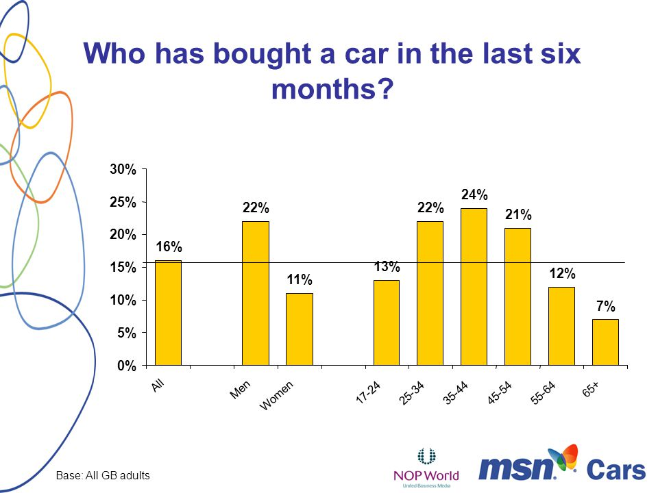 Who has bought a car in the last six months.