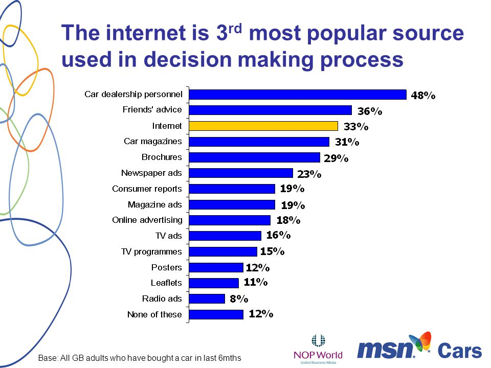 The internet is 3 rd most popular source used in decision making process Base: All GB adults who have bought a car in last 6mths