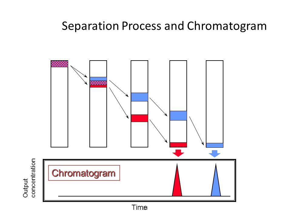 24 Separation Process and Chromatogram Output concentration Time Chromatogram