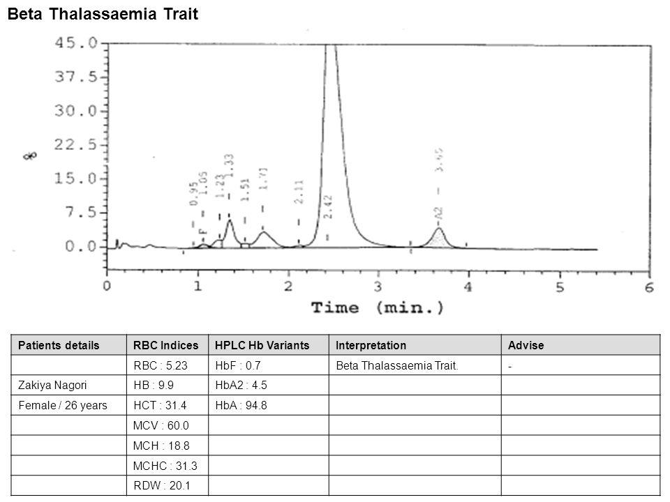 Patients detailsRBC IndicesHPLC Hb VariantsInterpretationAdvise RBC : 5.23HbF : 0.7Beta Thalassaemia Trait.- Zakiya NagoriHB : 9.9HbA2 : 4.5 Female /
