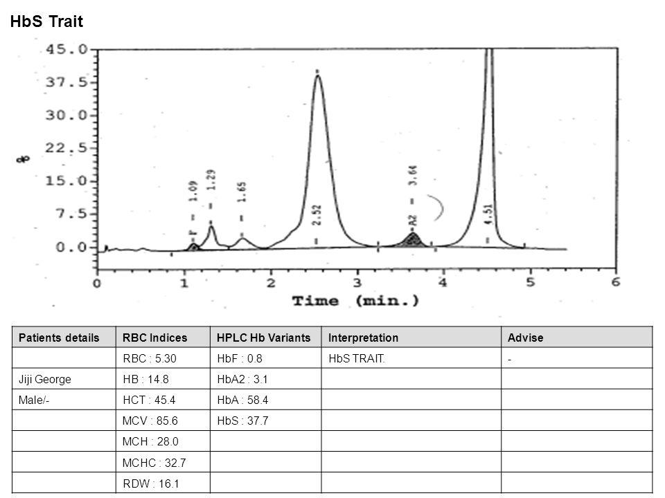 Patients detailsRBC IndicesHPLC Hb VariantsInterpretationAdvise RBC : 5.30HbF : 0.8HbS TRAIT.- Jiji GeorgeHB : 14.8HbA2 : 3.1 Male/-HCT : 45.4HbA : 58
