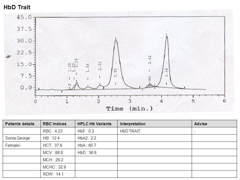Patients detailsRBC IndicesHPLC Hb VariantsInterpretationAdvise RBC : 4.23HbF : 0.3HbD TRAIT.- Sonia GeorgeHB : 12.4HbA2 : 2.2 Female/-HCT : 37.6HbA :