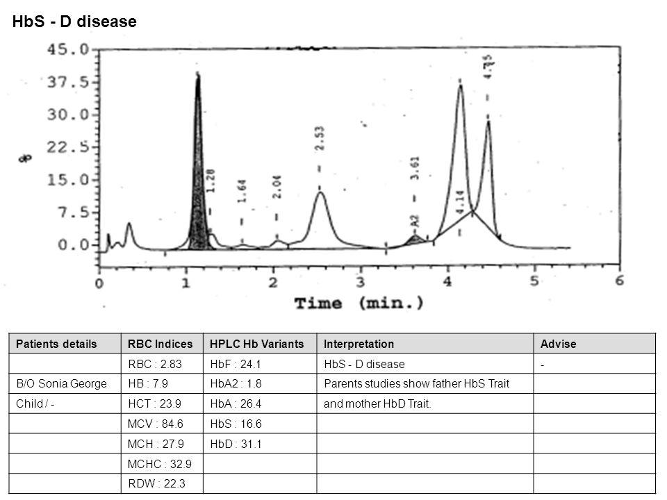 Patients detailsRBC IndicesHPLC Hb VariantsInterpretationAdvise RBC : 2.83HbF : 24.1HbS - D disease- B/O Sonia GeorgeHB : 7.9HbA2 : 1.8Parents studies