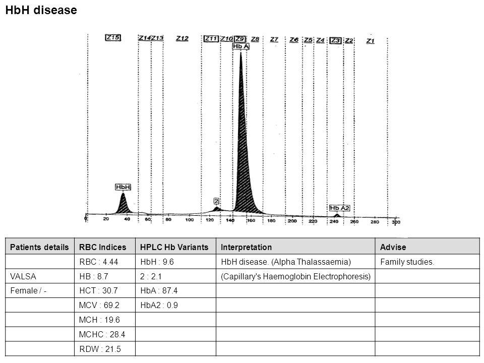 Patients detailsRBC IndicesHPLC Hb VariantsInterpretationAdvise RBC : 4.44HbH : 9.6HbH disease. (Alpha Thalassaemia)Family studies. VALSAHB : 8.72 : 2