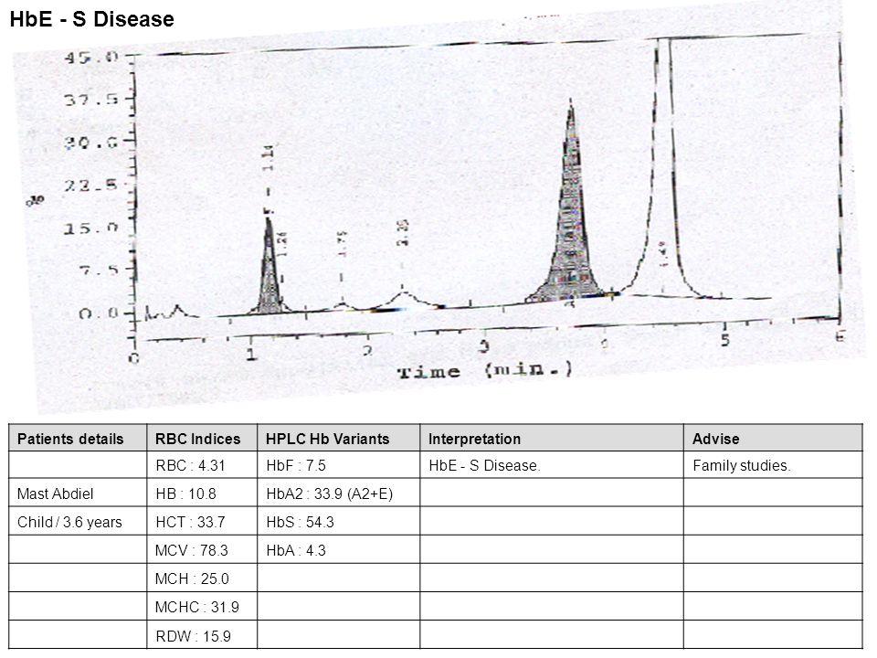 Patients detailsRBC IndicesHPLC Hb VariantsInterpretationAdvise RBC : 4.31HbF : 7.5HbE - S Disease.Family studies. Mast AbdielHB : 10.8HbA2 : 33.9 (A2