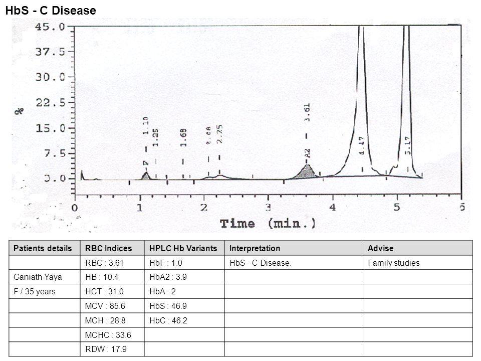 Patients detailsRBC IndicesHPLC Hb VariantsInterpretationAdvise RBC : 3.61HbF : 1.0HbS - C Disease.Family studies Ganiath YayaHB : 10.4HbA2 : 3.9 F /