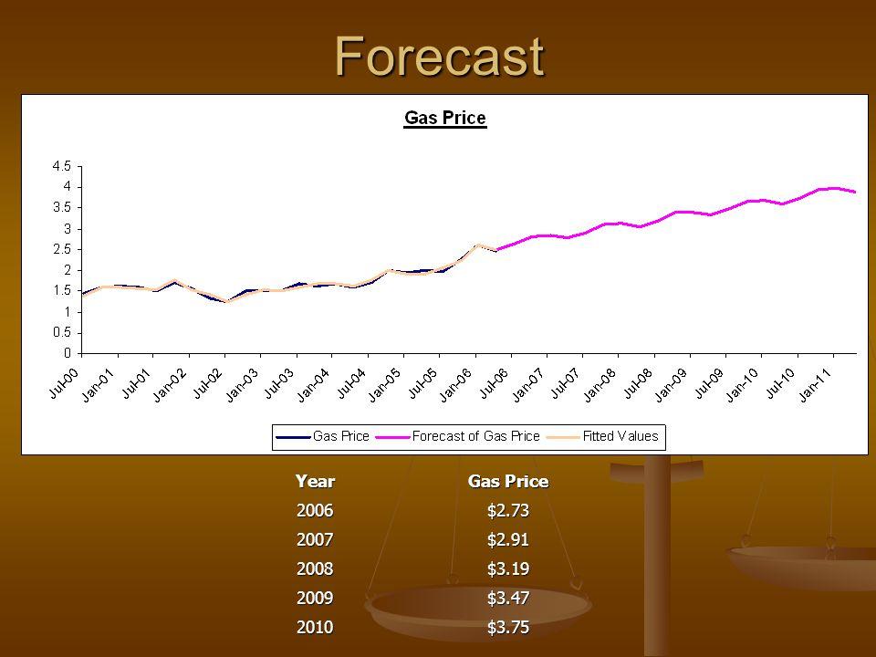 ForecastYear Gas Price 2006$2.73 2007$2.91 2008$3.19 2009$3.47 2010$3.75