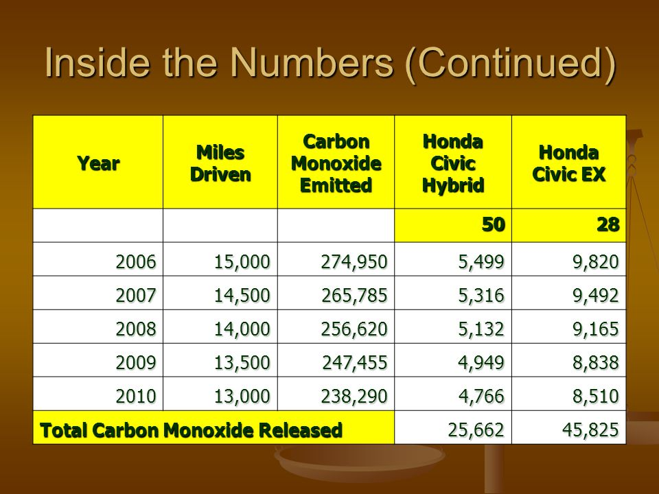 Inside the Numbers (Continued) YearMilesDrivenCarbonMonoxideEmittedHondaCivicHybridHonda Civic EX 5028 200615,000274,9505,4999,820 200714,500265,7855,