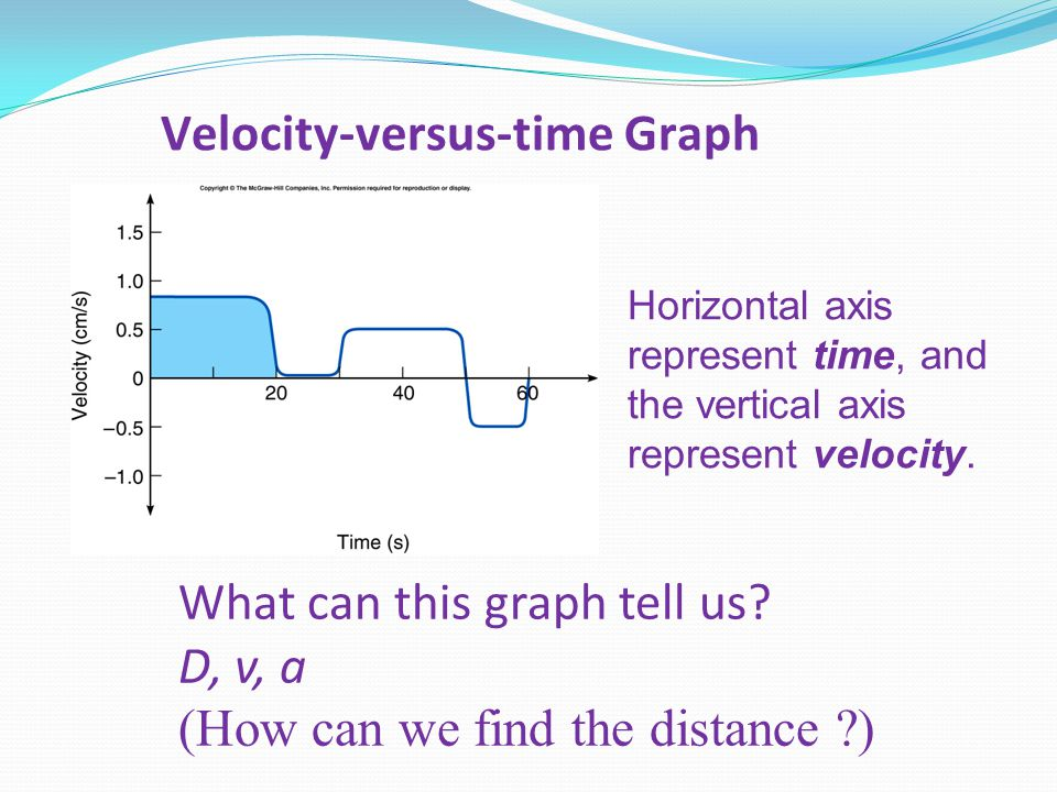 Horizontal axis represent time, and the vertical axis represent velocity.