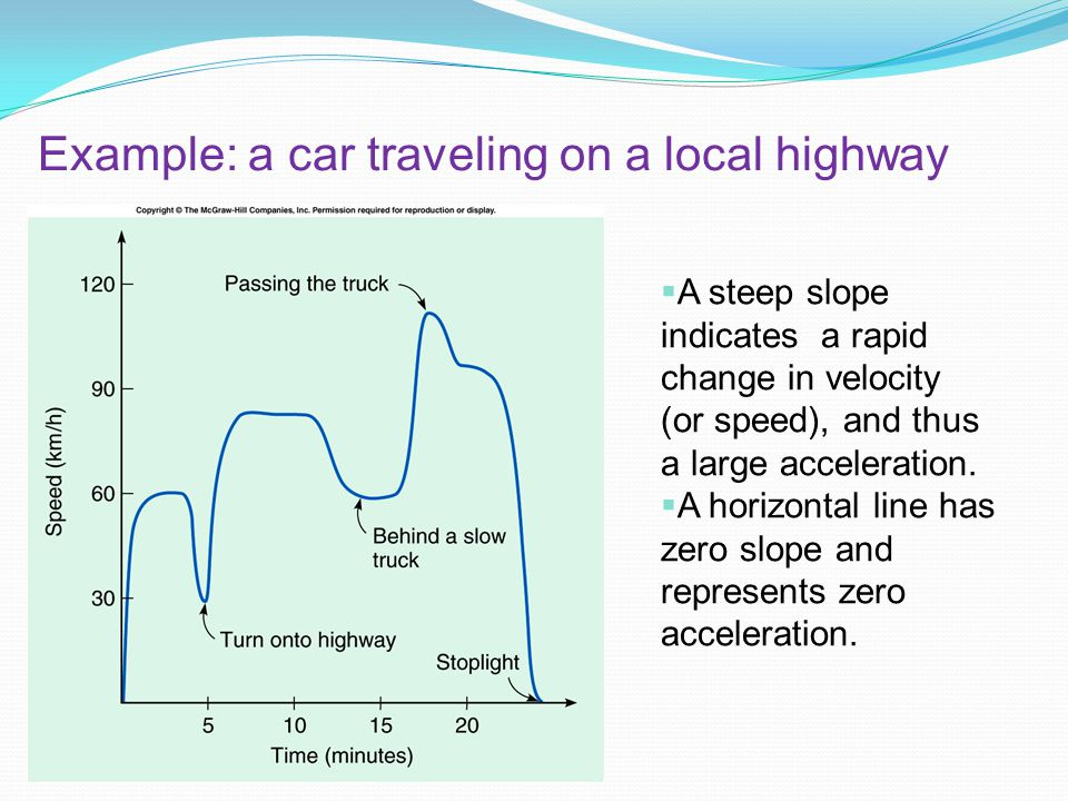 Example: a car traveling on a local highway A steep slope indicates a rapid change in velocity (or speed), and thus a large acceleration.