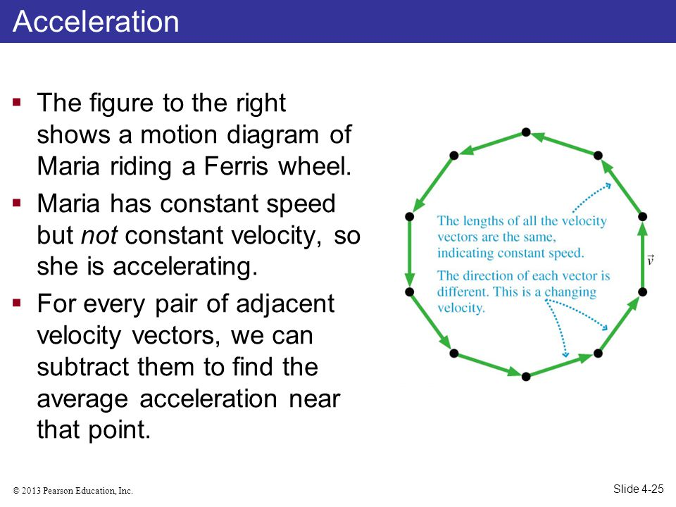 © 2013 Pearson Education, Inc. Example 4.4 Dont Try This at Home! Slide 4-50