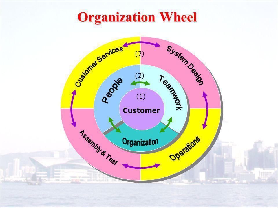 Organization Wheel (3) (2) Customer (1)