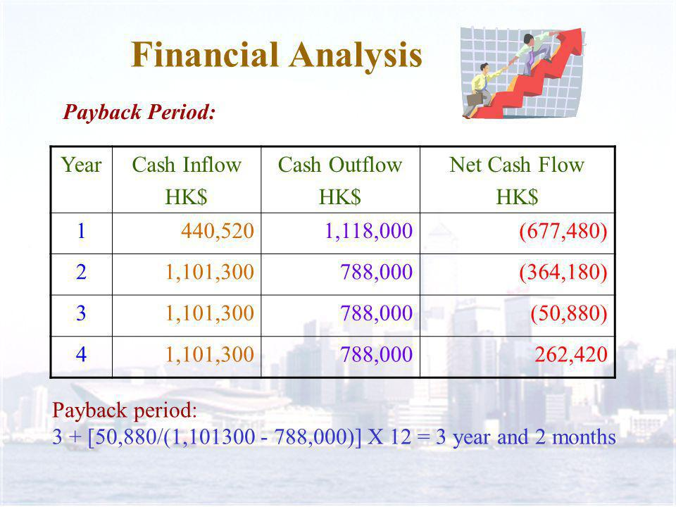 Financial Analysis Payback Period: YearCash Inflow HK$ Cash Outflow HK$ Net Cash Flow HK$ 1440,5201,118,000(677,480) 21,101,300788,000(364,180) 31,101,300788,000(50,880) 41,101,300788,000262,420 Payback period: 3 + [50,880/(1,101300 - 788,000)] X 12 = 3 year and 2 months