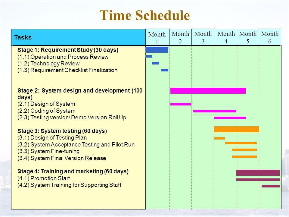 Time Schedule Month 1 Tasks Stage 1: Requirement Study (30 days) (1.1) Operation and Process Review (1.2) Technology Review (1.3) Requirement Checklist Finalization Stage 2: System design and development (100 days) (2.1) Design of System (2.2) Coding of System (2.3) Testing version/ Demo Version Roll Up Stage 3: System testing (60 days) (3.1) Design of Testing Plan (3.2) System Acceptance Testing and Pilot Run (3.3) System Fine-tuning (3.4) System Final Version Release Stage 4: Training and marketing (60 days) (4.1) Promotion Start (4.2) System Training for Supporting Staff Month 2 Month 3 Month 4 Month 5 Month 6