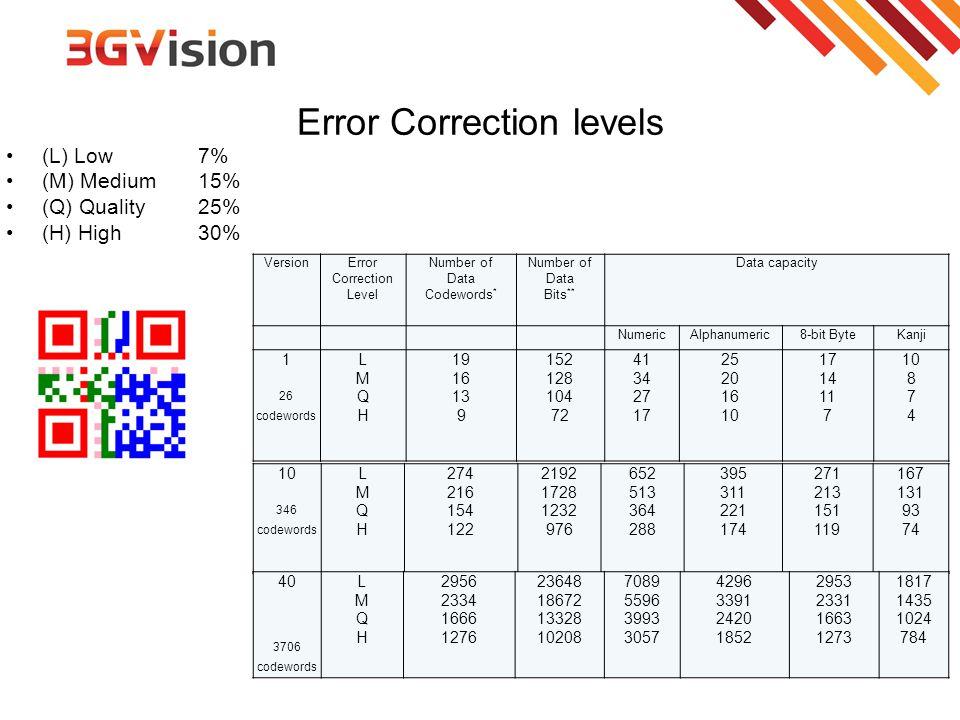 Error Correction levels (L) Low 7% (M) Medium 15% (Q) Quality 25% (H) High 30% VersionError Correction Level Number of Data Codewords * Number of Data