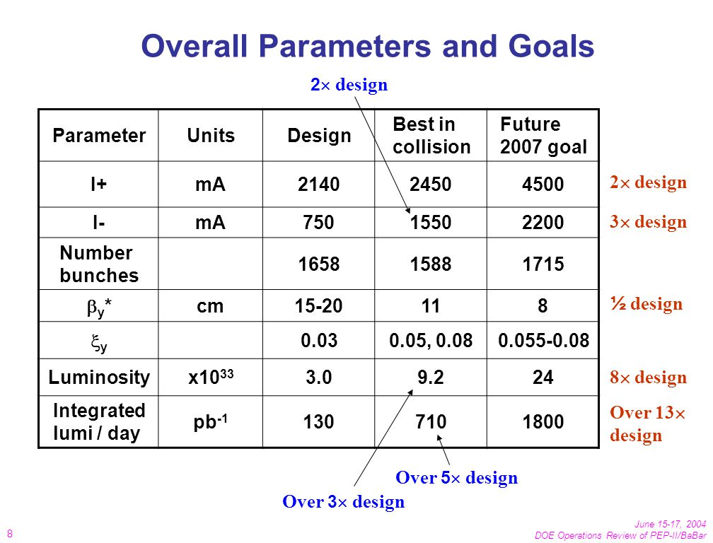 June 15-17, 2004 DOE Operations Review of PEP-II/BaBar 8 Overall Parameters and Goals ParameterUnitsDesign Best in collision Future 2007 goal I+mA214024504500 I-mA75015502200 Number bunches 165815881715 y * cm15-20118 y 0.030.05, 0.080.055-0.08 Luminosityx10 33 3.09.224 Integrated lumi / day pb -1 1307101800 Over 5 design Over 3 design 2 design 3 design ½ design 8 design Over 13 design
