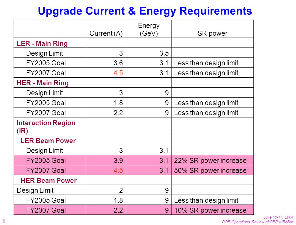 June 15-17, 2004 DOE Operations Review of PEP-II/BaBar 9 Upgrade Current & Energy Requirements Current (A) Energy (GeV)SR power LER - Main Ring Design Limit33.5 FY2005 Goal3.63.1Less than design limit FY2007 Goal4.53.1Less than design limit HER - Main Ring Design Limit39 FY2005 Goal1.89Less than design limit FY2007 Goal2.29Less than design limit Interaction Region (IR) LER Beam Power Design Limit33.1 FY2005 Goal3.93.122% SR power increase FY2007 Goal4.53.150% SR power increase HER Beam Power Design Limit29 FY2005 Goal1.89Less than design limit FY2007 Goal2.2910% SR power increase