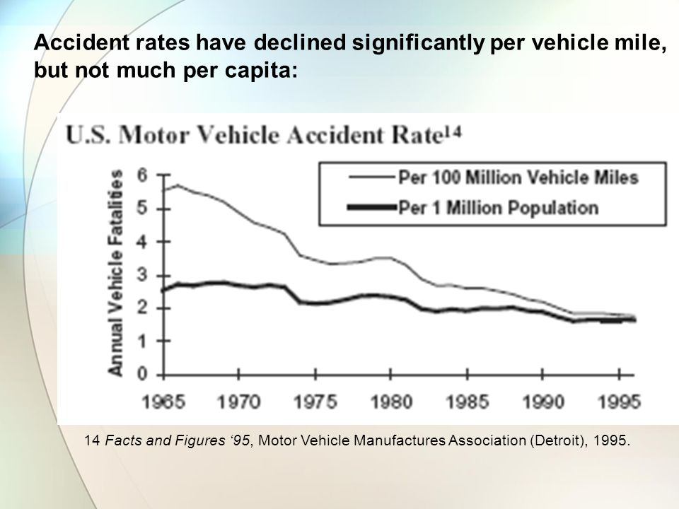 Accident rates have declined significantly per vehicle mile, but not much per capita: 14 Facts and Figures 95, Motor Vehicle Manufactures Association