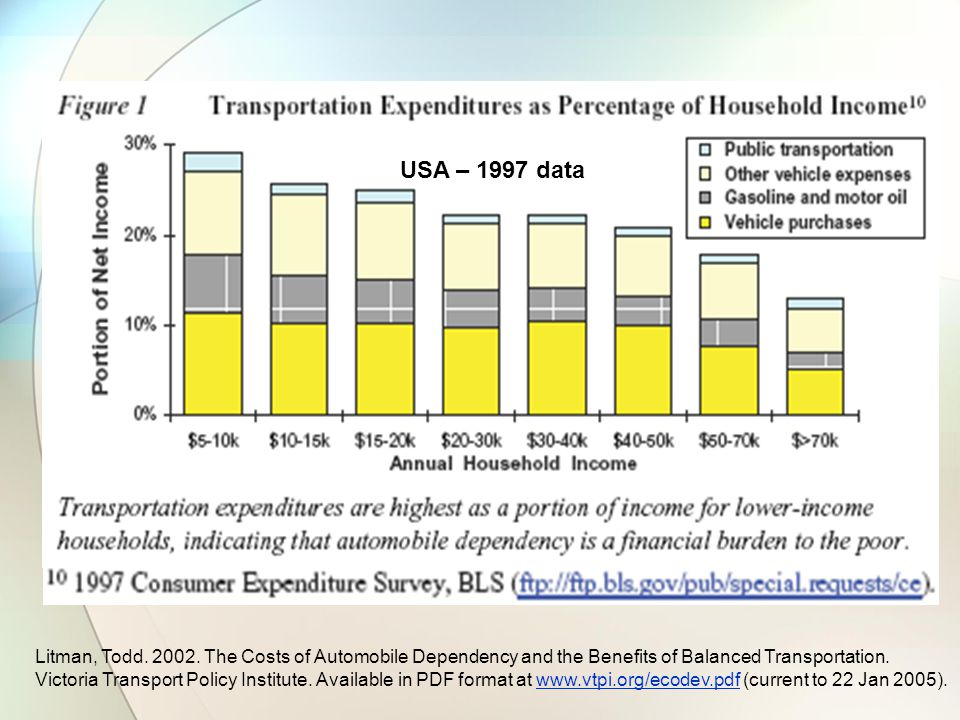 USA – 1997 data Litman, Todd. 2002. The Costs of Automobile Dependency and the Benefits of Balanced Transportation. Victoria Transport Policy Institut