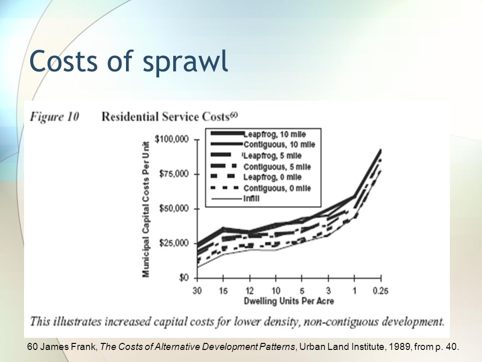 Costs of sprawl 60 James Frank, The Costs of Alternative Development Patterns, Urban Land Institute, 1989, from p. 40.