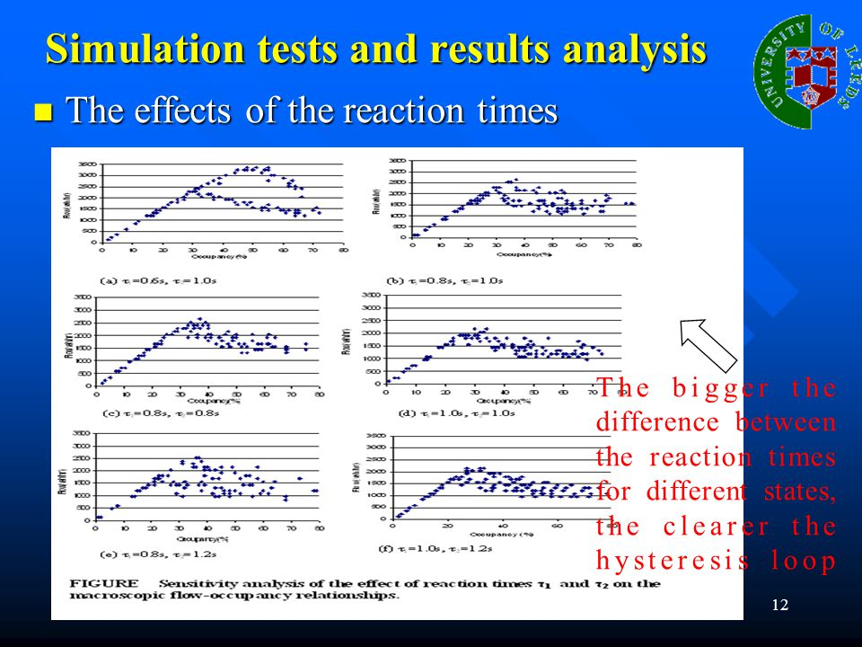 12 Simulation tests and results analysis The effects of the reaction times The effects of the reaction times The bigger the difference between the rea
