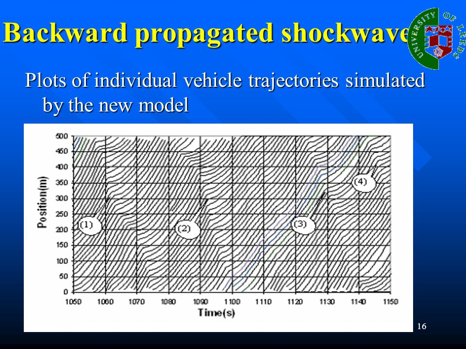 16 Backward propagated shockwaves Plots of individual vehicle trajectories simulated by the new model