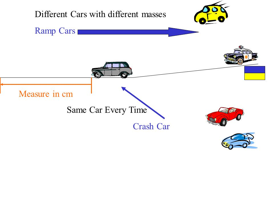 Same Car Every Time Crash Car Different Cars with different masses Ramp Cars Measure in cm