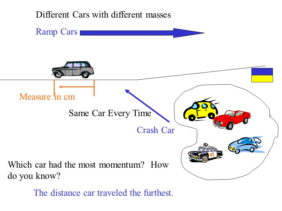 Same Car Every Time Crash Car Different Cars with different masses Ramp Cars Measure in cm Which car had the most momentum.