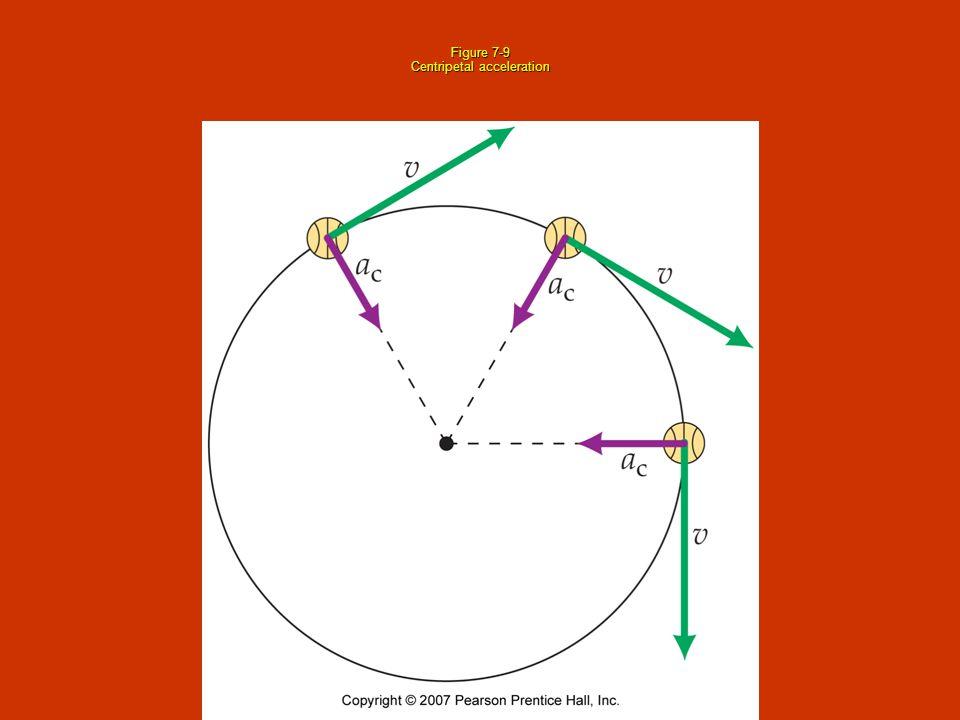 Figure 7-9 Centripetal acceleration