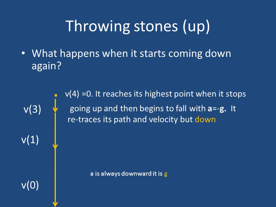 Throwing stones (up) What happens when it starts coming down again? v(3) v(1) v(0). v(4) =0. It reaches its highest point when it stops going up and t