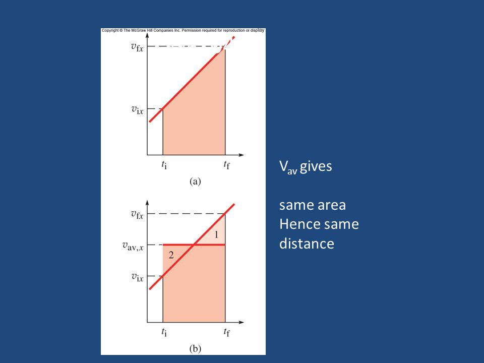 Fig. 04.01 V av gives same area Hence same distance
