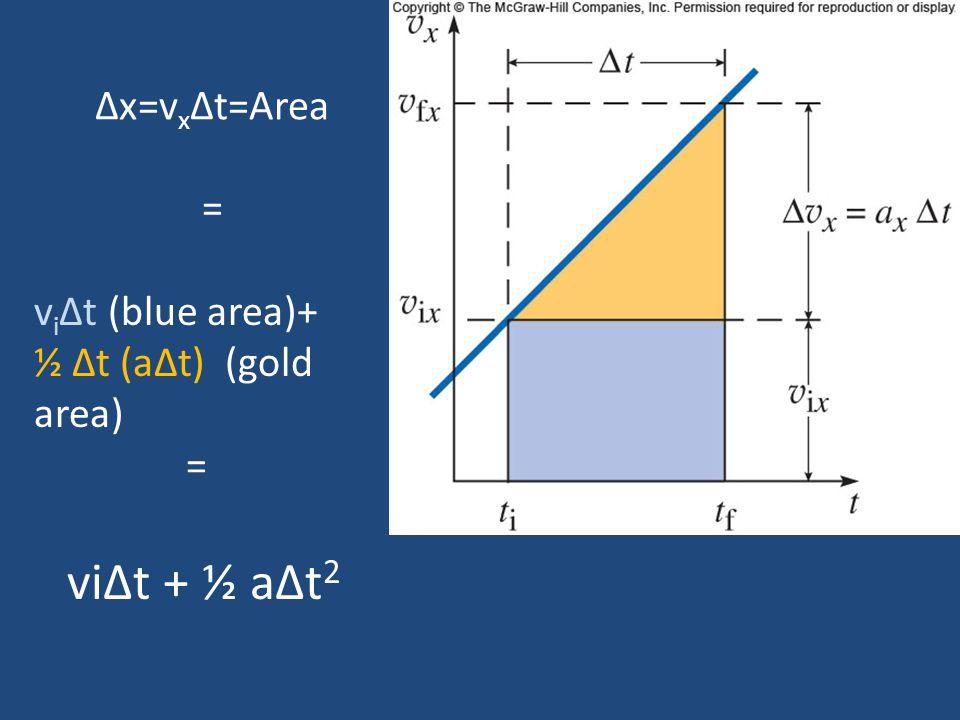 Δx=v x Δt=Area = v i Δt (blue area)+ ½ Δt (aΔt) (gold area) = viΔt + ½ aΔt 2
