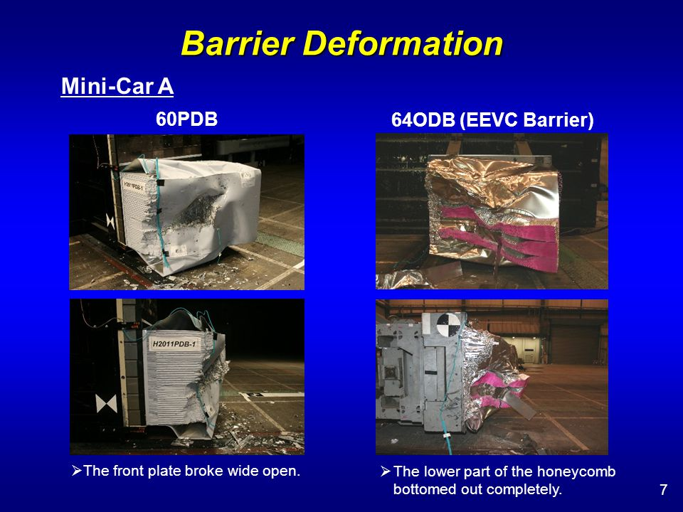 Vehicle Deformation 28 Mini-Car A 60PDB 64ODB (EEVC Barrier) There were big differences in the deformation of the front rail.