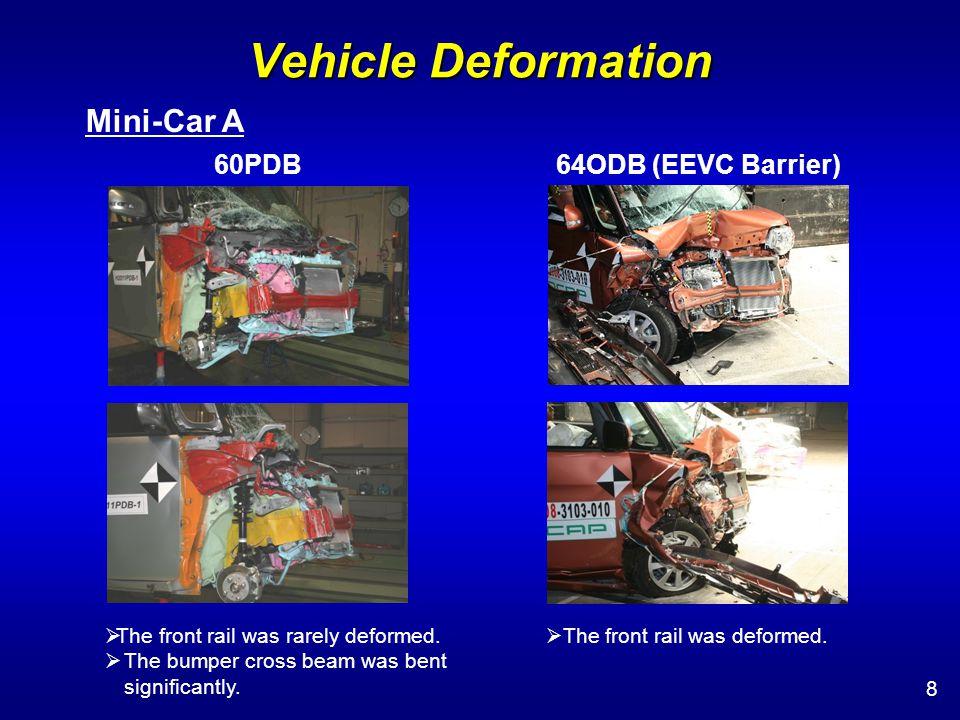 Vehicle Deformation 29 Mini-Car B 60PDB 64ODB (EEVC Barrier) 56ODB (EEVC Barrier) Overall, vehicle deformation in 64ODB tended to be large.
