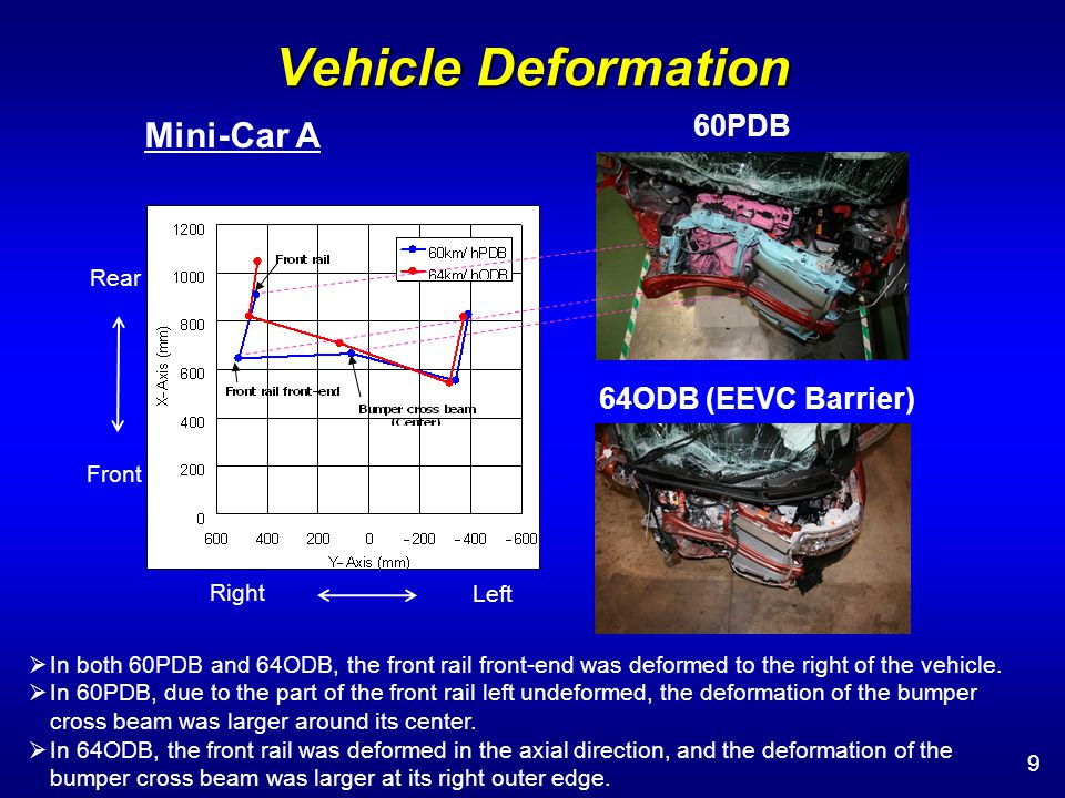 Vehicle Deformation 30 Minivan 60PDB 64ODB (EEVC Barrier) Large difference in the deformation of the front rail: Smaller in 60PDB.